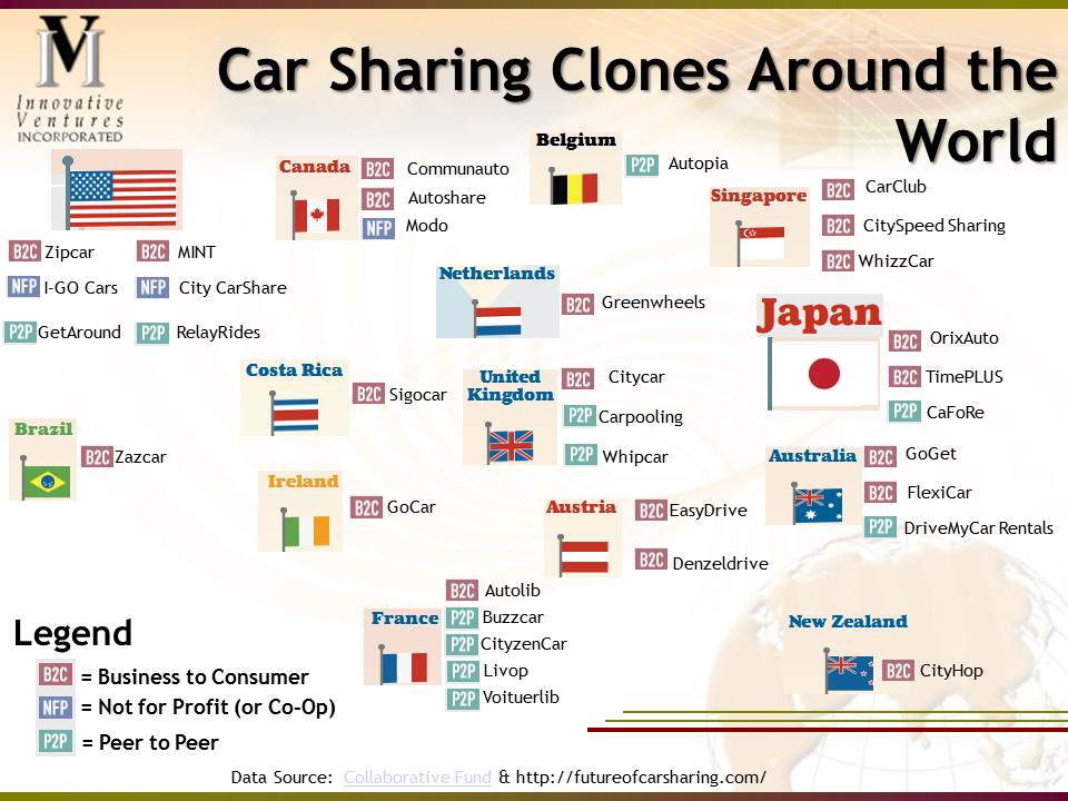 Car Sharing Clones around the World Part III: The Power of Clones to Startup—Start up Communities