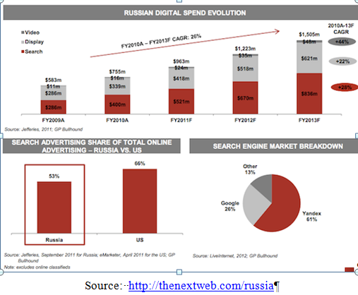 Russia Digital Spend + Source info Part I: The Start up of Russia. The Startup of Start up Communities: The Power of Clones in Russia—& Beyond