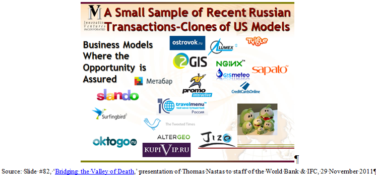 Small Sample of Russian Transaction Clones + Source Info Part I: The Start up of Russia. The Startup of Start up Communities: The Power of Clones in Russia—& Beyond